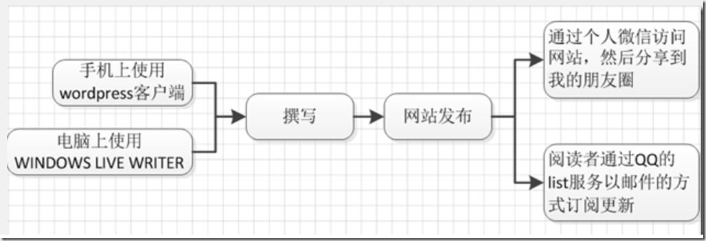 Workflow_of_tripsina.com