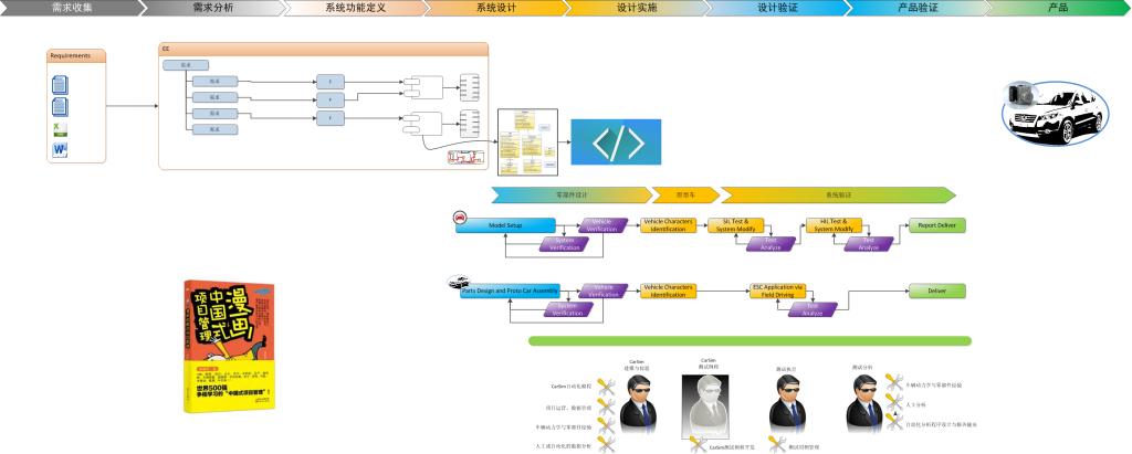 Genera_MBSE_Workflow